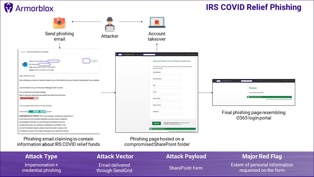 Oltalama Güvenliği: Saldırganlar Güvenliği Aşmak Google Hizmetlerini Kullandı